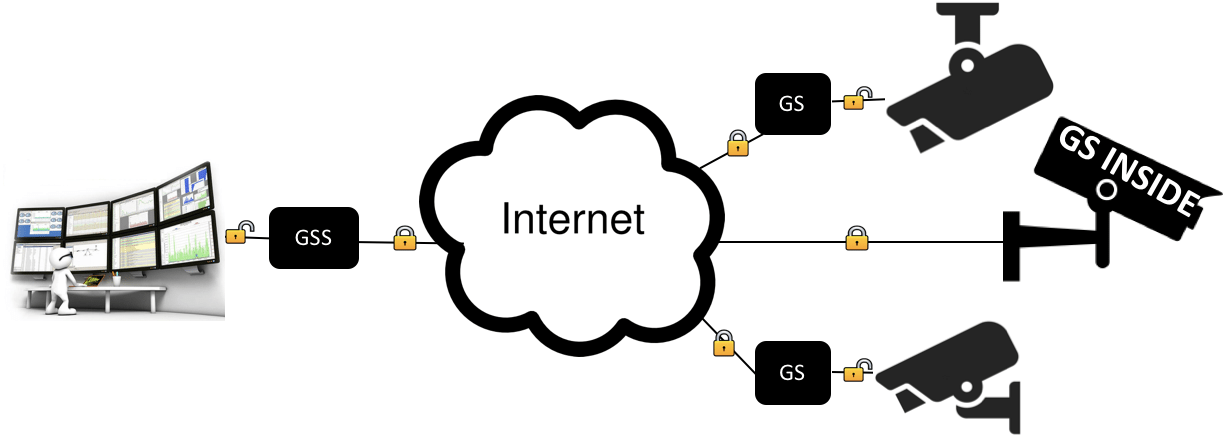 Diagram showing Silent Circle's GoSilent used with surveillance equipment and an enterprise server to enable the camera live streams to be securely sent, viewed and stored behind a corporate firewall without risk of inception.